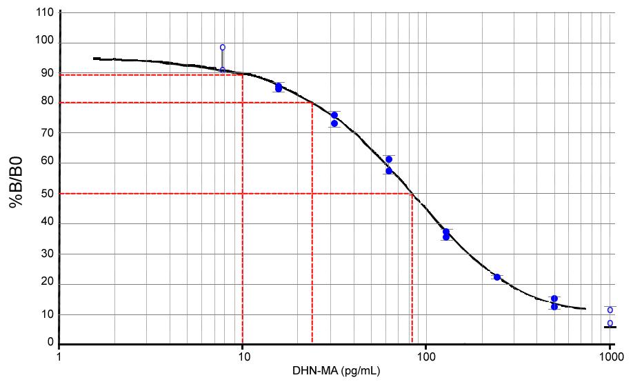 DHN-MA Lipid Peroxidation ELISA kit