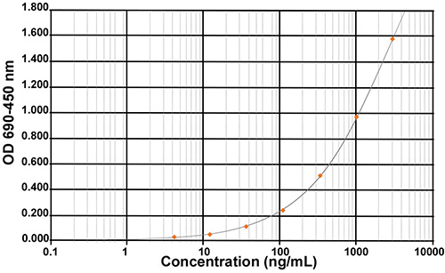 Host Cell Proteins - HCP (E.coli) ELISA kit